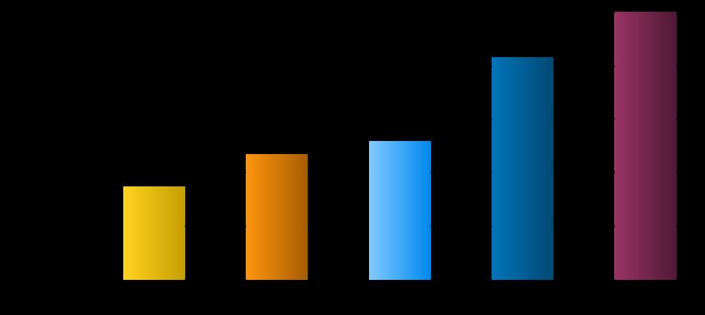 Übertragungsgeschwindigkeiten bei Handyverträgen